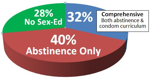 what choice sexuality education facts
